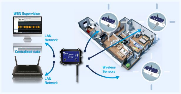 BeanAir Wireless Sensor Networks for Technical Building Management